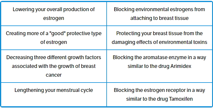 Benefits of Lignans
